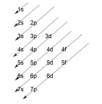 Answered: Write the electron configurations for…   bartleby