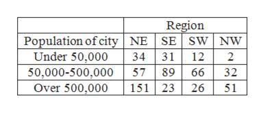 Region Population of city NE SE Sw NW Under 50,000 34 31 12 2 50,000-500,000 57 89 66 32 Over 500,000 151 23 26 51