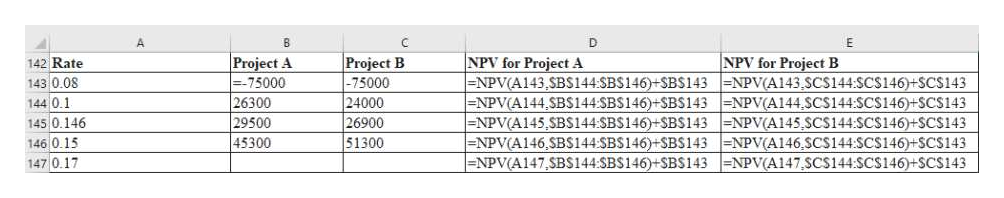 A C D Project A --75000 26300 NPV for Project A -NPV ( A1 43 ,SBS144SBS146 )+SBS143 -NPV(A144, SBS144SBS146 )+SBS143 =NPV (A145,SB$144:SBS146 )+SBS143 -NPV ( A1 46 ,SB$144 SBS146 )+SBS143 -NPV( A1 47 , SBS144:SBS146 )+SBS143 NPV for Project B NPV(A143,SCS144SCS146+SCS143 NPV(A144 SCS144SCS146+SC$143 NPV(A145,SCS144SCS146)+SCS143 NPV(A146,SCS144SCS146)+SCS143 NPV(A147,SCS144SCS146))+SCS143 Project B 142 Rate 143 0.08 -75000 24000 26900 51300 144 0.1 145 0.146 146 0.15 147 0.17 29500 45300