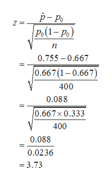 p- Po |Ро (1- Ро) Z п 0.755 0.667 |0.667 (1-0.667) 400 0.088 0.667x0.333 400 0.088 0.0236 = 3.73