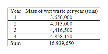 Year Mass of wet waste per year (tons) 3,650,000 4,015,000 4,416,500 4,858,150 1 2 3 4 Sum 16,939,650