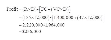 Profit- (RxD)-FC+(VCxD)] =(185x12,000)-1.400,000+(47x12,000) -2,220,000-1,964,000 =$256,000
