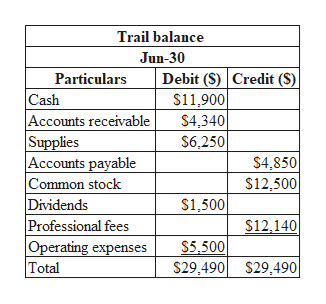 Trail balance Jun-30 Debit (S) Credit (S) $11,900 $4,340 Particulars Cash |Accounts receivable Supplies Accounts payable Common stock Dividends Professional fees Operating expenses Total $6,250 S4,850 S12,500 $1,500 $12,140 S5,500 S29,490 S29,490|