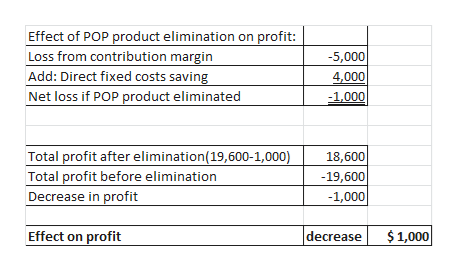 Effect of POP product elimination on profit: Loss from contribution margin Add: Direct fixed costs saving -5,000 4,000 Net loss if POP product eliminated -1,000 Total profit after elimination(19,600-1,000) Total profit before elimination 18,600 -19,600 -1,000 Decrease in profit $ 1,000 decrease Effect on profit