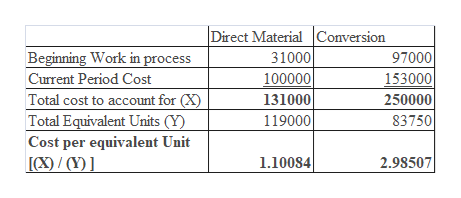 Direct Material Conversion Beginning Work in process 31000 97000 153000 250000 100000 Current Period Cost Total cost to account for (X) 131000 83750 Total Equivalent Units (Y) Cost per equivalent Unit [/(Y 119000 1.10084 2.98507
