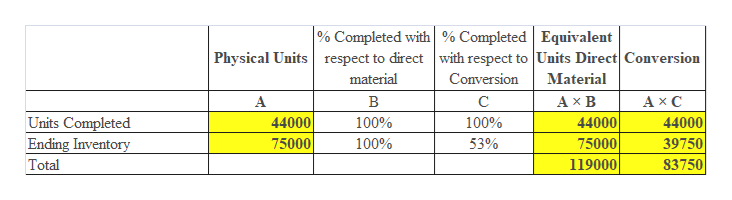 % Completed with % Completed Equivalent Physical Units respect to direct with respect to Units Direct|Conversion Conversion Material material A В C Ахв АхС Units Completed Ending Inventory 44000 100% 100% 44000 44000 75000 119000 75000 100% 53% 39750 Total 83750