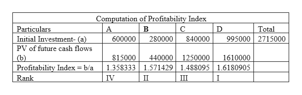 Computation of Profitability Index Total Particulars Initial Investment- (a) A В С 995000 2715000 600000 280000 840000 PV of future cash flows 1250000 (b) Profitability Index b/a 815000 440000 1610000 1.358333 1571429 1.488095 1.6180905 Rank IV II III I