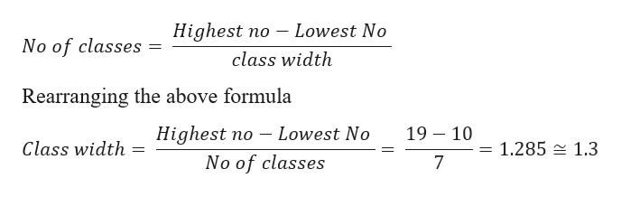 Highest no - Lowest No No of classes class width Rearranging the above formula 19 10 Highest no Lowest No Class width 1.285 1.3 No of classes 7