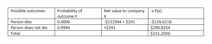 Possible outcomes Probability of Net value to company х.Р(х) outcome P X -$232994 $291 +$291 -$139.6218 $290.8254 $151.2036 Person dies 0.0006 Person does not die 0.9994 Total
