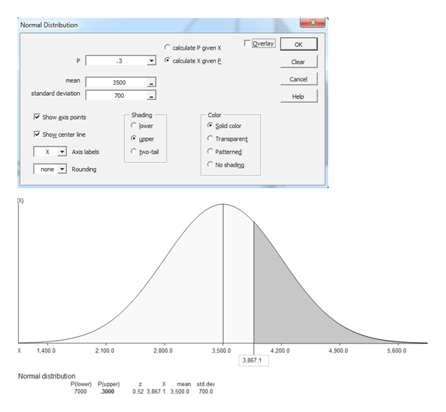 Normal Distribution Overlay Ок C calculate P given X calculate X given P P .3 Clear Cancel mean 3500 standard deviation 700 Help Shading Color Show axis points Sold color Clower Show center line upper Transparent Patterned pwo-tail Axis labels C No shading Rounding none 4,200.0 4,900.0 1,400.0 2,100.0 2,800.0 3,500.0 5,600.0 3,867.1 Normal distribution Plower) Plupper) mean std.dev z 7000 700 0 3000 0.52 3,867.1 3,500.0