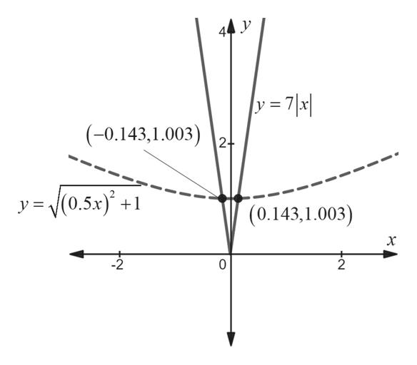 |y = 7 \a| (-0.143,1.003)2! (0.5x + y= (0.143,1.003) 10 2