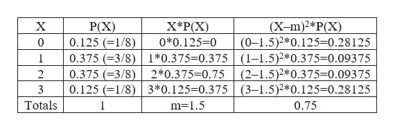 X*P(X (X-m)2*P(X) (0-1.5)2*0.125=0.28 125 P(X) 0.125 (1/8) 0.375 (3/8) 1*0.375-0.375 (1-1.5)2*0.375-0.09375 0.375 (3/8) 0.125 1/8) 3*0.125-0.375 (3-1.5)2*0.125=0.28125 X 0*0.125-0 0 1 (2-1.5)2*0.375=0.093 75 2*0.375-0.75 2 Totals 0.75 m-1.5