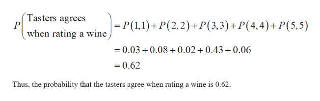 Tasters agrees P when rating a wine -P(1,1)+P(2,2)+ P(3,3)+ P(4,4) + P (5,5) =0.03 0.08+0.02+0.43 +0.06 0.62 Thus, the probability that the tasters agree when rating a wine is 0.62.