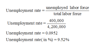 Unemployment rate = unemployed labor force total labor force 400,000 Unemployment rate 4,200,000 Unemployment rate = 0.0952 Unemployment rate ( in %) = 9.52%