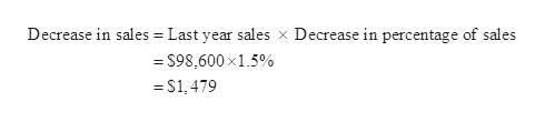 Decrease in sales Last year sales x Decrease in percentage of sales =$98,600x1.5% =S1,479