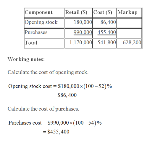 Component Markup Retail ($) Cost ($) Opening stock 180,000 86,400 Purchases 990.000 455.400 1,170,000 541,800 628,200 Total Working notes: Calculate the cost of opening stock Opening stock cost $180,000x (100-52)% $86, 400 Calculate the cost of purchases $990,000 x (100 -54)% Purchases cost = $455,400