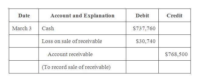Account and Explanation Date Debit Credit March 3 Cash $737,760 Loss on sale ofreceivable $30,740 Account receivable $768,500 (To record sale of receivable)