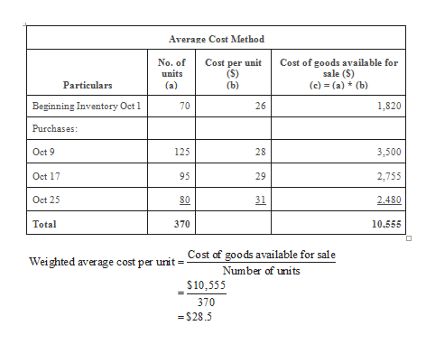 Average Cost Method No. of units Cost per unit (S) (b) Cost of goods available for sale (S) Particulars (а) (c) (a) (b) Beginning Inventory Oct 1 1,820 70 Purchases: 3,500 Oct 9 125 28 Oct 17 95 29 2,755 Oct 25 80 31 2.480 Total 370 10.555 Cost of goods available for sale Weighted average cost per unit Number of uni ts $10,555 370 $28.5 26