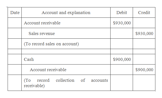Account and explanation Debit Credit Date $930,000 Account receivable Sales revenue $930,000 (To record sales on account) Cash $900,000 $900,000 Account receivable (То receivable) collection record of accounts