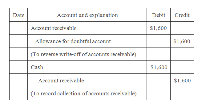 Account and explanation Debit Credit Date Account receivable $1,600 Allowance for doubtful account $1,600 (To reverse write-off of accounts receivable) Cash $1,600 Account receivable $1,600 (To record collection ofaccounts receivable)
