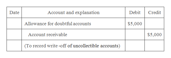 Date Account and explanation Debit Credit Allowance for doubtful accounts $5,000 Account receivable $5,000 (To record write -off of uncollectible accounts)
