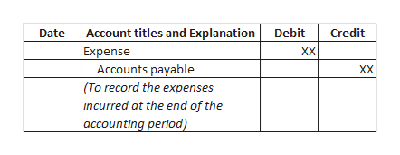 Account titles and Explanation Debit Credit Date Expense XX XX Accounts payable (To record the expenses incurred at the end of the accounting period)