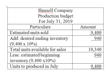 Hansell Company Production budget For July 31, 2019 Particulars Amount Estimated units sold Add: desired ending inventory 9.400 940 (9,400 x 10%) Total units available for sales Less: estimated beginning inventory (9,400 x10%) Units to produced in July 10,340 940 9,400