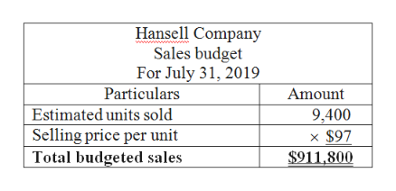 Hansell Company Sales budget For July 31, 2019 Particulars Amount Estimated units sold Selling price per unit Total budgeted sales 9,400 x $97 $911,800