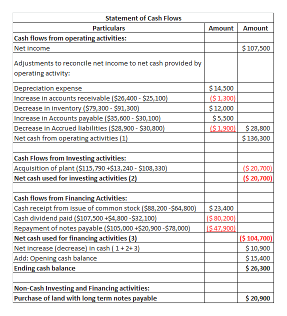 Statement of Cash Flows Particulars Amount Amount Cash flows from operating activities: $107,500 Net income Adjustments to reconcile net income to net cash provided by operating activity: Depreciation expense Increase in accounts receivable ($26,400 - $25,100) Decrease in inventory ($79,300 $91,300) Increase in Accounts payable ($35,600- $30,100) Decrease in Accrued liabilities ($28,900 $30,800) Net cash from operating activities (1) $14,500 ($1,300) $12,000 $5,500 ($ 1,900)$28,800 $136,300 Cash Flows from Investing activities: Acquisition of plant ($115,790 +$13,240- $108,330) Net cash used for investing activities (2) ($ 20,700) ($ 20,700) Cash flows from Financing Activities: Cash receipt from issue of common stock ($88,200-$64,800) Cash dividend paid ($107,500 +$4,800-$32,100) Repayment of notes payable ($105,000 +$20,900 -$78,000) Net cash used for financing activities (3) Net increase (decrease) in cash ( 1 +2+3) $23,400 ($ 80,200) ($47,900) ($ 104,700) $10,900 $15,400 Add: Opening cash balance $26,300 Ending cash balance Non-Cash Investing and Financing activities: Purchase of land with long term notes payable $20,900