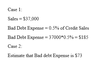 Case 1 Sales $37,000 Bad Debt Expense 0.5% of Credit Sales Bad Debt Expense 37000*0.5% = $185 Case 2: Estimate that Bad debt Expense is $73