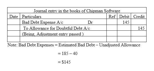 Journal entry in the books of Chipman Software Date Particulars Bad Debt Expense A/c To Allowance for Doubtful Debt A/c (Being, Adjustment entry passed) Ref Debit Credit 145 Dr 145 Note: Bad Debt Expenses Estimated Bad Debt - Unadjusted Allowance -185-40 = $145