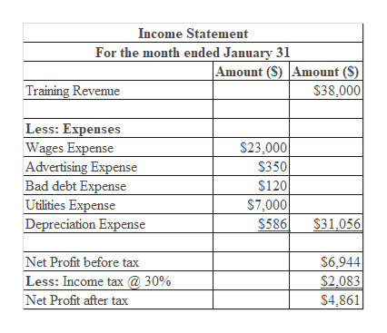 Income Statement For the month ended January 31 Amount (S) Amount (S) $38,000 Training Revenue Less: Expenses Wages Expense Advertising Expense Bad debt Expense Utilities Expense Depreciation Expense $23,000 $350 $120 $7.000 $31,056 $586 $6,944 $2,083 Net Profit before tax Less: Income tax @30% Net Profit after tax $4,861