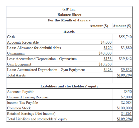GIP Inc. Balance Sheet For the Month of January Amount (S) Amount ($) Assets $55,740 Cash $4,000 Accounts Receivable Less: Allowance for doubtful debts Gymnasium Less: Accumulated Depreciation Gymnasium $3.880 $120 $40,000 $158 $39,842 Gym Equipment Less: Accumulated Depreciation - Gym Equipment Total Assets $10,260 $428 $9,832 $109.294 Liabilities and stockholders' equity Accounts Payable Unearned Training Revenue Income Tax Payable $350 $2,000 $2,083 $100,000 $4,861 $109,294 Common Stock Retained Earnings (Net Income) Total Liabilities and stockholders' equity