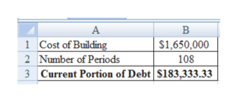 В A 1 Cost of Building $1,650,000 2 Number of Periods 108 3 Current Portion of Debt $183,333.33