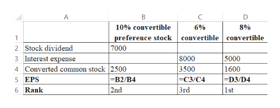 A В C D 10% convertible 6% 8% preference stock convertible convertible 7000 2 Stock dividend 8000 3500 ЕС3/С4 3rd 5000 3 Interest expense 4 Converted common stock 2500 1600 =B2/B4 -D3 / D4 5 EPS 2nd 6 Rank 1st