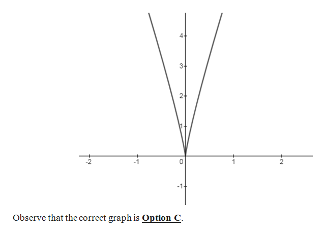 2+ Observe that the correct graph is Option C C
