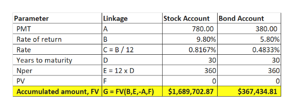  Linkage A Stock Account Bond Account Parameter PMT 780.00 380.00 Rate of return 9.80% 5.80% 0.4833% C B/ 12 Rate 0.8167% Years to maturity 30 30 E Nper 12 x D 360 360 PV Accumulated amount, FV G FV(B,E,-A, F) $1,689,702.87 $367,434.81