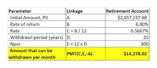 Linkage Retirement Account $2,057,137.68 6.80% 0.5667% Parameter Initial Amount, PV A Rate of return B C B 12 Rate Withdrawl period (years) D 25 E 12 x D Nper 300 Amount that can be PMT(C,E,-A) $14,278.02 withdrawn per month