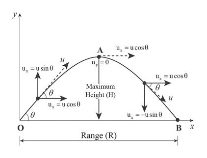 ucos А и u 0 usin u ucos0 Маximum Height (H) ucos u=usin в х Range (R)