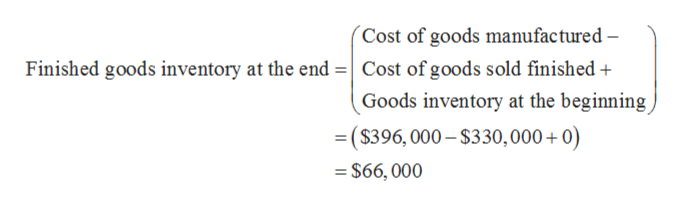 Cost of goods manufactured - Finished goods inventory at the end Cost of goods sold finished Goods inventory at the beginning =($396, 000-$330, 000 + 0) =$66, 000