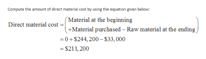 Compute the amount of direct material cost by using the equation given below: 'Material at the beginning Direct material cost = +Material purchased - Raw material at the ending 0+$244,200-$33, 000 =$211,200