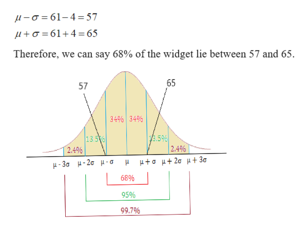 -a61-4 57 a61 4 = 65 Therefore, we can say 68% of the widget lie between 57 and 65 65 57 34% 34% /3.5% 2.4% 13.5% 2.4% μμ+σ μ+2σ μ+ 3σ μ-36 μ- 2σμ-σ 68% 95% 99.7%