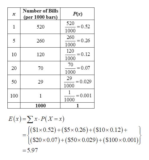 Number of Bills P(x) (per 1000 bars) 520 =0.52 1000 1 520 260 =0.26 260 5 1000 120 0.12 10 120 1000 70 0.07 70 1000 29 =0.029 1000 50 29 -0.001 100 1 1000 1000 1 E(x) -Σx.P(X = x) ($1x0.52) ($5x 0.26) + ($10x 0.12)+ ($20 x 0.07)+($50x 0.029)+($100 x 0.001) = 5.97 20