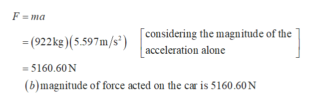 F = ma considering the magnitude of the (922kg) (5.597m/s) acceleration alone = 5160.60 N (b)magnitude of force acted on the car is 5160.60 N