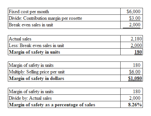 Fixed cost per month Divide: Contribution margin per rosette Break even sales in unit $6,000 $3.00 2,000 Actual sales Less: Break even sales in unit Margin of safety in units 2,180 2,000 180 Margin of safety in units Multiply: Selling price per unit Margin of safety in dollars 180 $6.00 $1.080 Margin of safety in units Divide by: Actual sales Margin of safety as a percentage of sales 180 2,000 8.26%