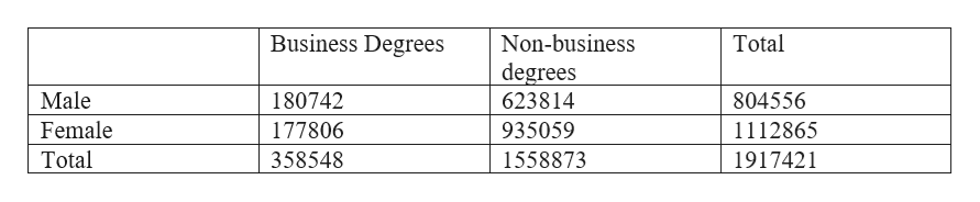 Non-business degrees 623814 Business Degrees Total Male 180742 804556 Female 177806 935059 1112865 Total 358548 1558873 1917421