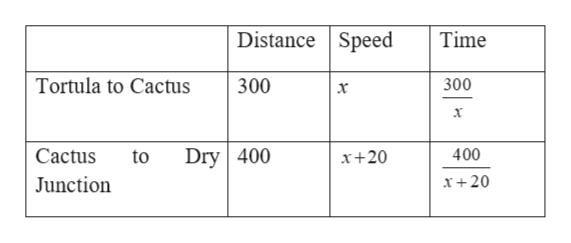 Distance Speed Time Tortula to Cactus 300 300 х х Dry 400 400 Cactus to x+20 Junction X +20
