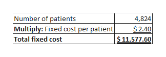 4,824 $2.40 $11,577.60 Number of patients Multiply: Fixed cost per patient| Total fixed cost