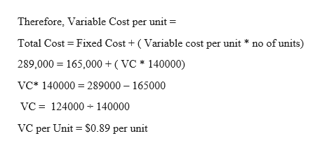 Therefore, Variable Cost per unit Total Cost Fixed Cost (Variable cost per unit * no of units) 289,000 165,000 ( VC* 140000) VC* 140000 289000 165000 VC 124000 140000 VC per Unit $0.89 per unit