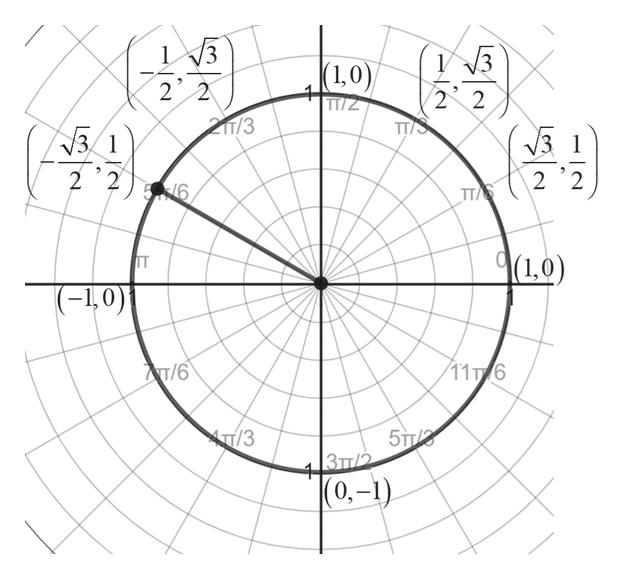 3 V3 1 (1,0) 2 2 22 TT/S 211/3 3 1 1 2 2 2 2 6 TT/S 9(1,0) п (-0) 11T 6 AT/6 T/3 4 |0,-1) Зп2